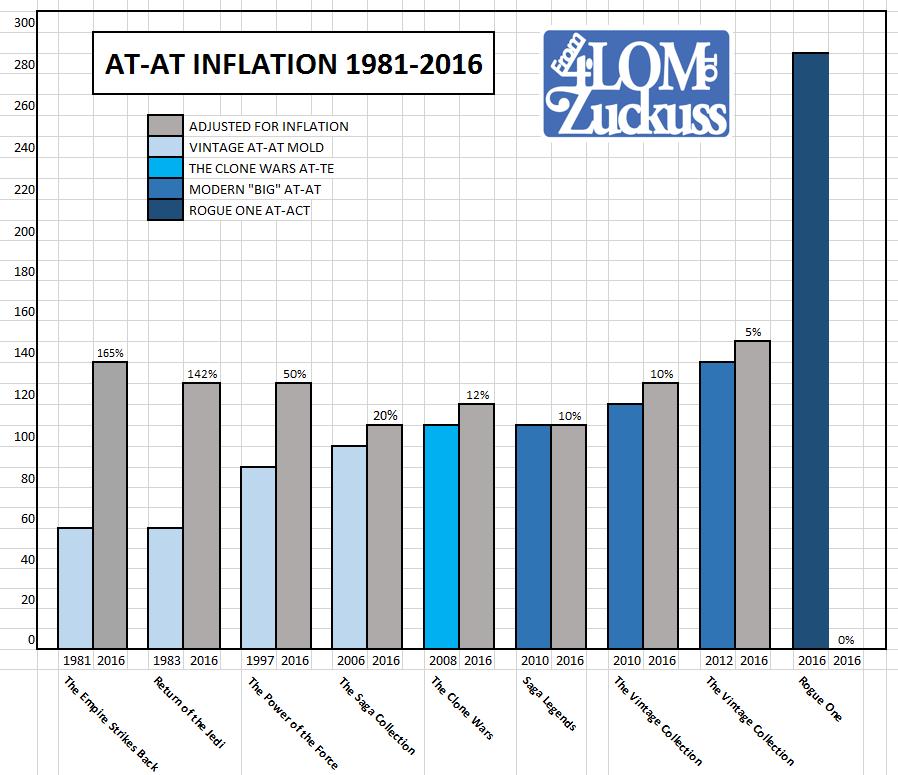 AT-AT INFLATION 2016
