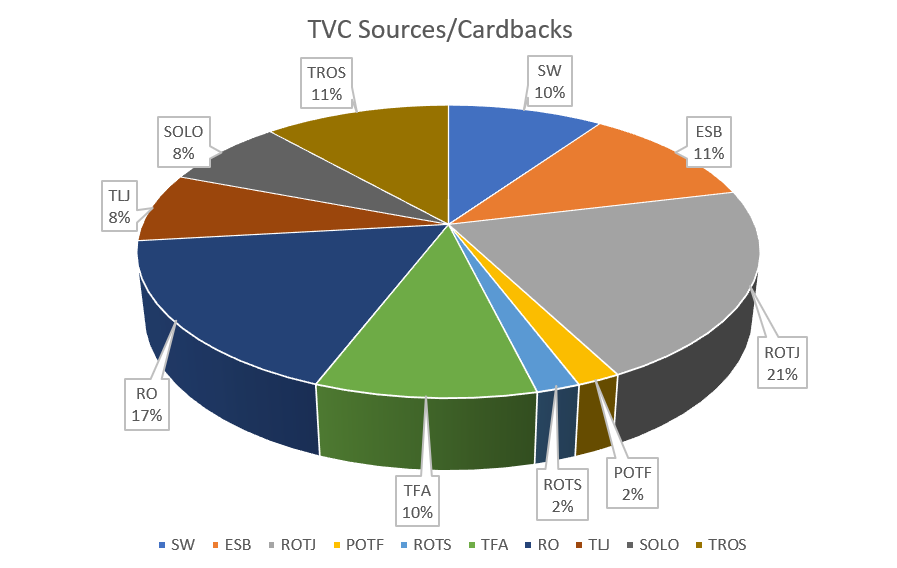 TVC_percentages